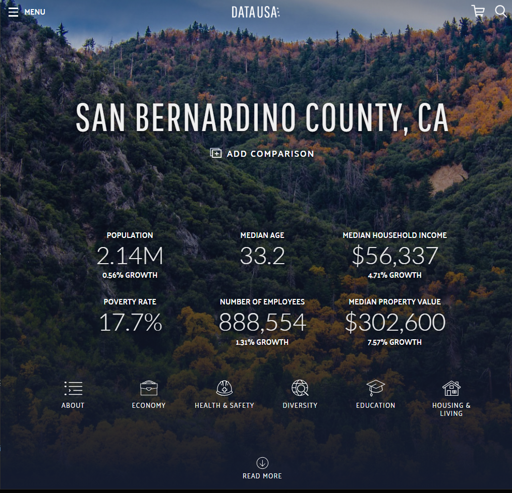 San Bernardino County – Data USA
